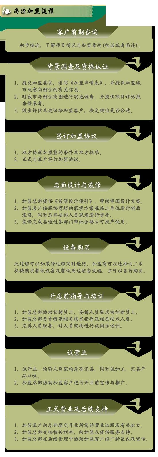 回转茶点加盟流程步骤图_三禾尚渔餐饮加盟