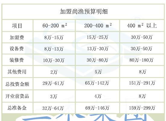 回转火锅加盟预算明细图_三禾尚渔餐饮加盟